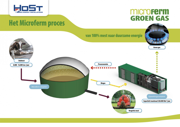 1491554383-Microferm-Groen-Gas-HoSt.png